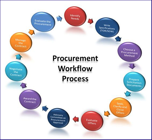 Procurement Workflow Process